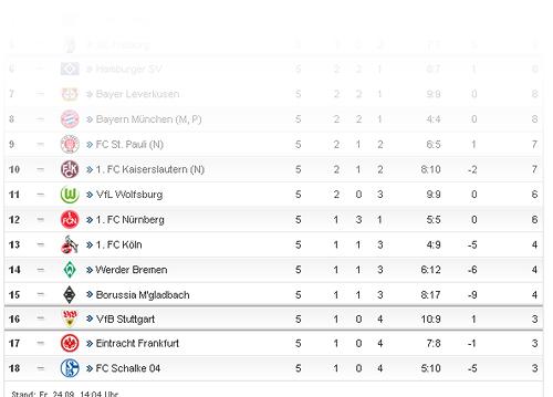 tabellensituation der 1. Bundesliga