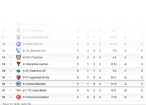 tabellensituation der 2. Bundesliga