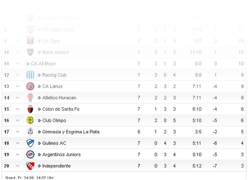 tabellensituation der argentinischen Liga